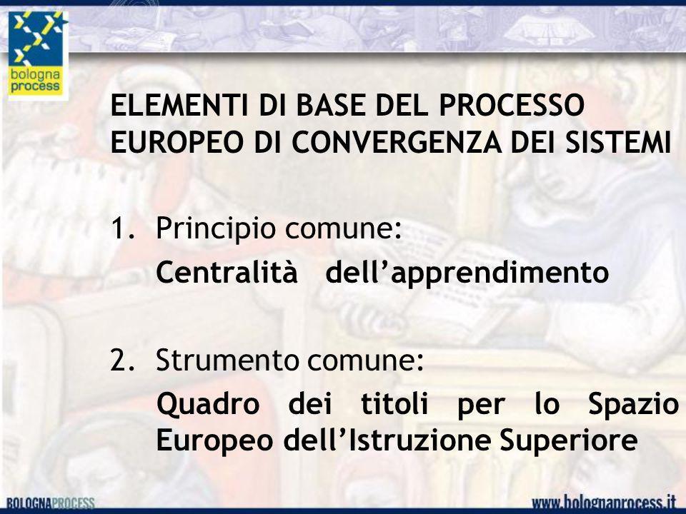 ELEMENTI DI BASE DEL PROCESSO EUROPEO DI CONVERGENZA DEI SISTEMI 1.Principio comune: Centralità dell'apprendimento 2. Strumento comune: Quadro dei tit