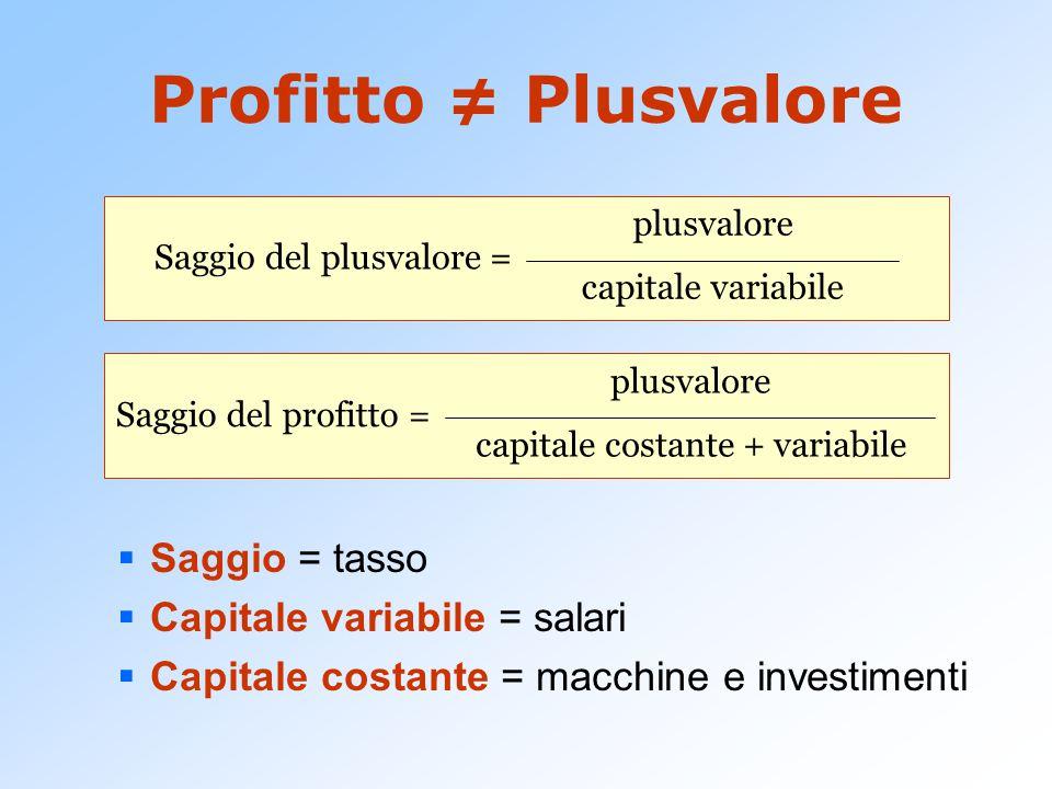 Profitto ≠ Plusvalore  Saggio = tasso  Capitale variabile = salari  Capitale costante = macchine e investimenti Saggio del plusvalore = plusvalore