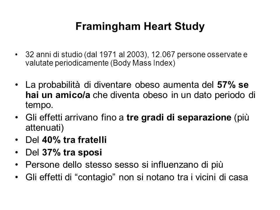 Framingham Heart Study 32 anni di studio (dal 1971 al 2003), 12.067 persone osservate e valutate periodicamente (Body Mass Index) La probabilità di diventare obeso aumenta del 57% se hai un amico/a che diventa obeso in un dato periodo di tempo.