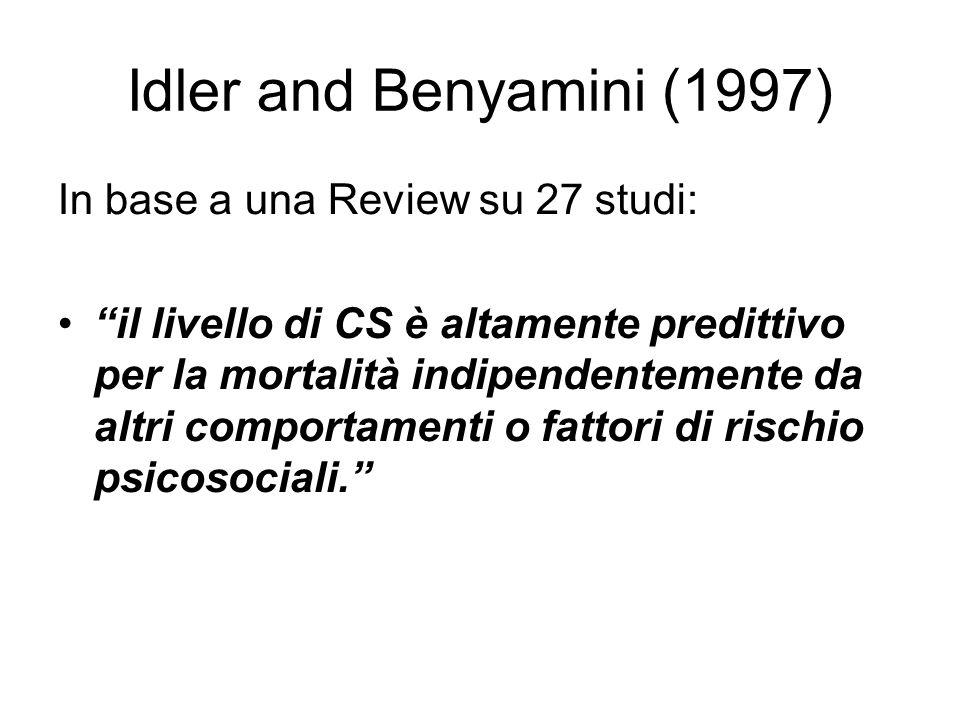 Idler and Benyamini (1997) In base a una Review su 27 studi: il livello di CS è altamente predittivo per la mortalità indipendentemente da altri comportamenti o fattori di rischio psicosociali.