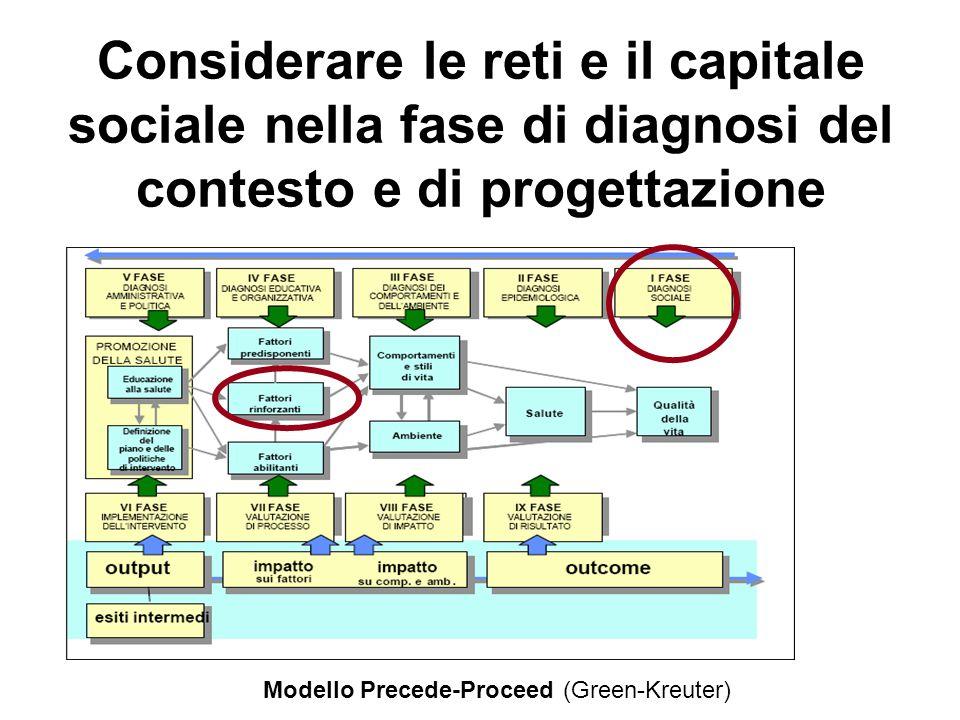 Considerare le reti e il capitale sociale nella fase di diagnosi del contesto e di progettazione Modello Precede-Proceed (Green-Kreuter)