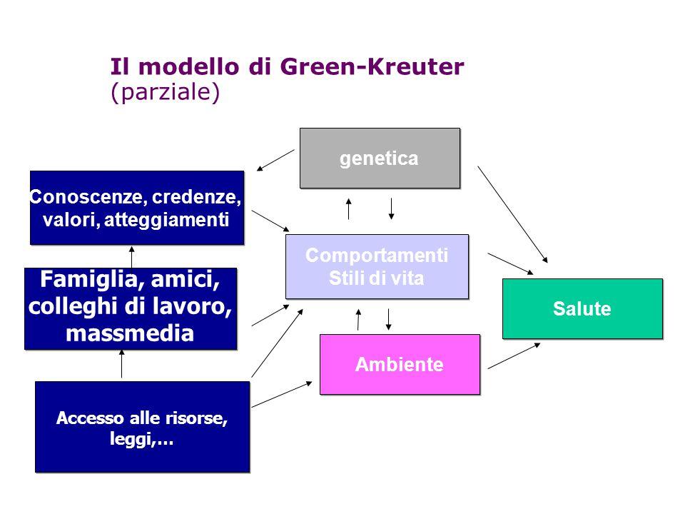 Il modello di Green-Kreuter (parziale)  Conoscenze, credenze, valori, atteggiamenti Conoscenze, credenze, valori, atteggiamenti Comportamenti Stili d