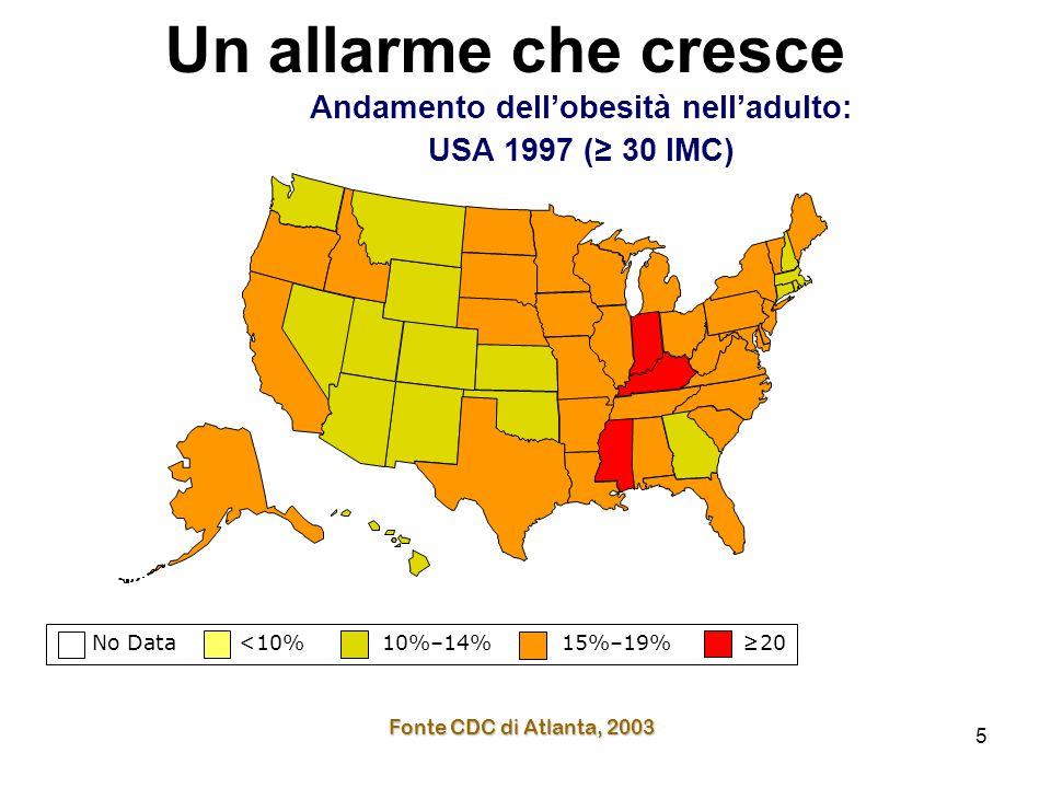 5 No Data <10% 10%–14% 15%–19% ≥20 Fonte CDC di Atlanta, 2003 Andamento dell'obesità nell'adulto: USA 1997 (≥ 30 IMC) Un allarme che cresce