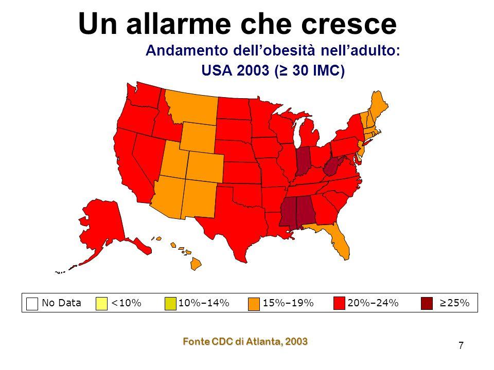 7 No Data <10% 10%–14% 15%–19% 20%–24% ≥25% Fonte CDC di Atlanta, 2003 Andamento dell'obesità nell'adulto: USA 2003 (≥ 30 IMC) Un allarme che cresce