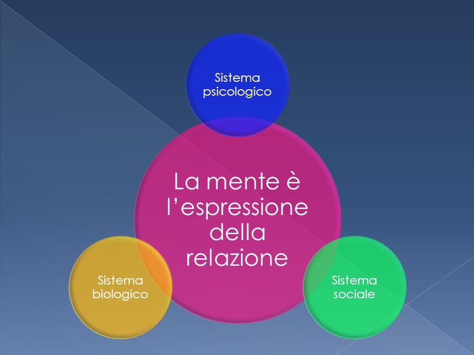 La mente è l'espressione della relazione Sistema psicologico Sistema sociale Sistema biologico