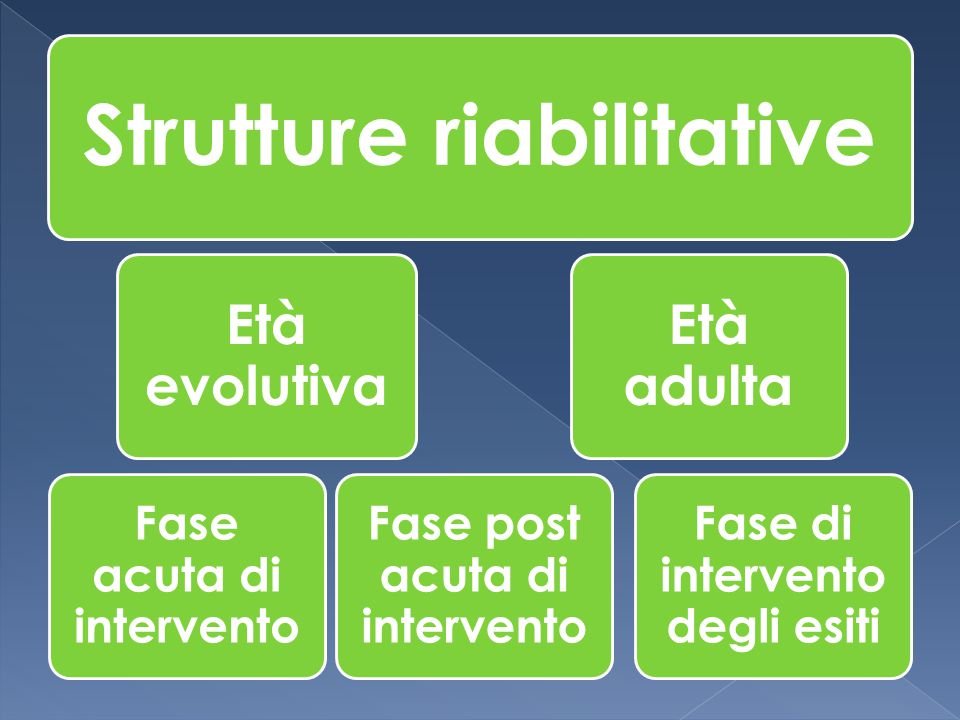 Strutture riabilitative Età evolutiva Fase acuta di intervento Fase post acuta di intervento Età adulta Fase di intervento degli esiti