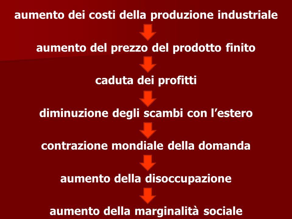 aumento dei costi della produzione industriale aumento del prezzo del prodotto finito caduta dei profitti diminuzione degli scambi con l'estero contra
