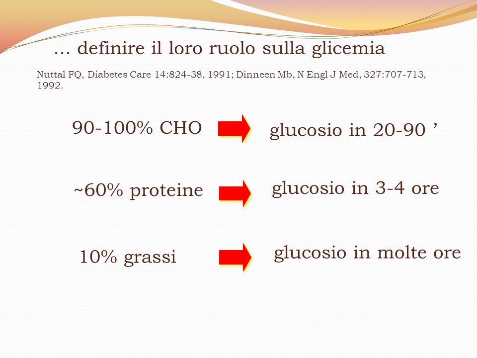 90-100% CHO glucosio in 20-90 ' ~60% proteine glucosio in 3-4 ore 10% grassi glucosio in molte ore Nuttal FQ, Diabetes Care 14:824-38, 1991; Dinneen M