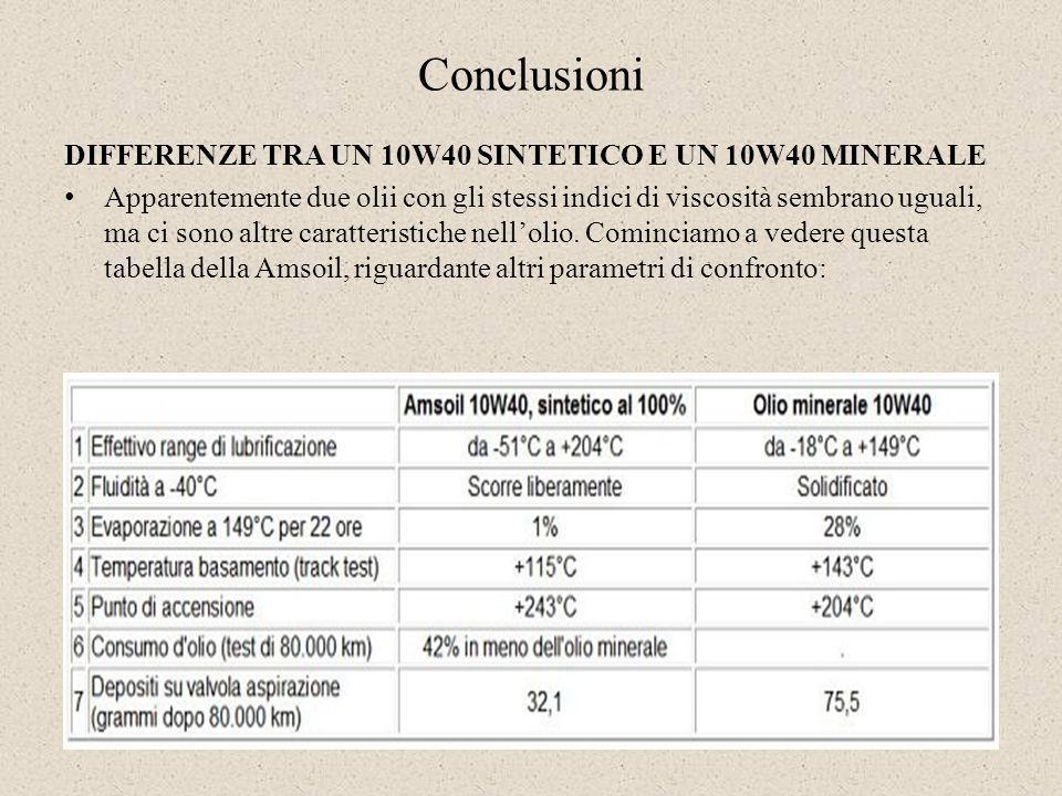 DIFFERENZE TRA UN 10W40 SINTETICO E UN 10W40 MINERALE Apparentemente due olii con gli stessi indici di viscosità sembrano uguali, ma ci sono altre car