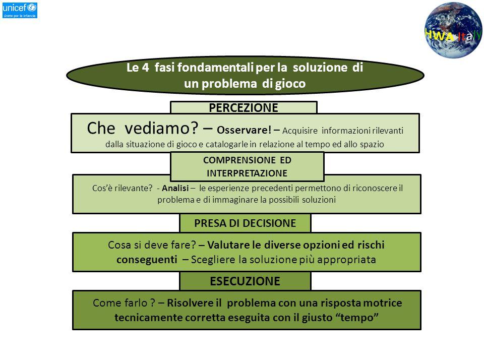 Le 4 fasi fondamentali per la soluzione di un problema di gioco Che vediamo? – Osservare! – Acquisire informazioni rilevanti dalla situazione di gioco