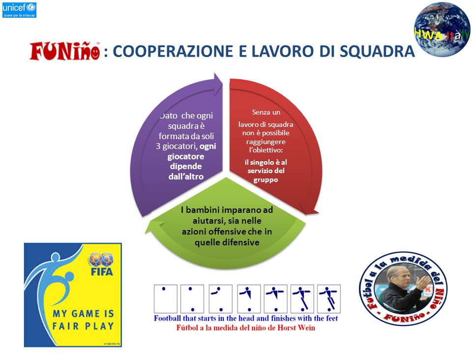 : COOPERAZIONE E LAVORO DI SQUADRA Senza un lavoro di squadra non è possibile raggiungere l'obiettivo: il singolo è al servizio del gruppo I bambini i