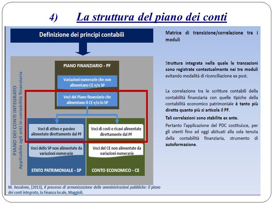 4) La struttura del piano dei conti finanziario