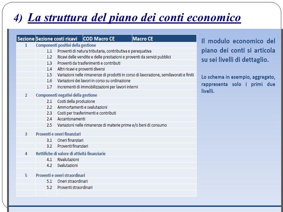 4) La struttura del piano dei conti economico