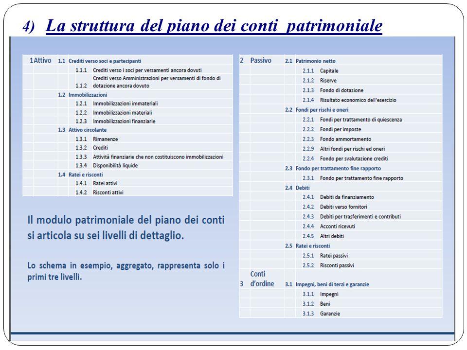 4) La struttura del piano dei conti patrimoniale