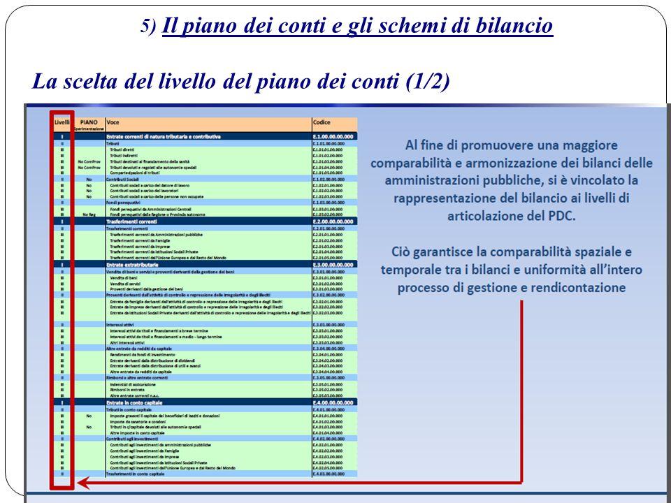 5) Il piano dei conti e gli schemi di bilancio La scelta del livello del piano dei conti (2/2):