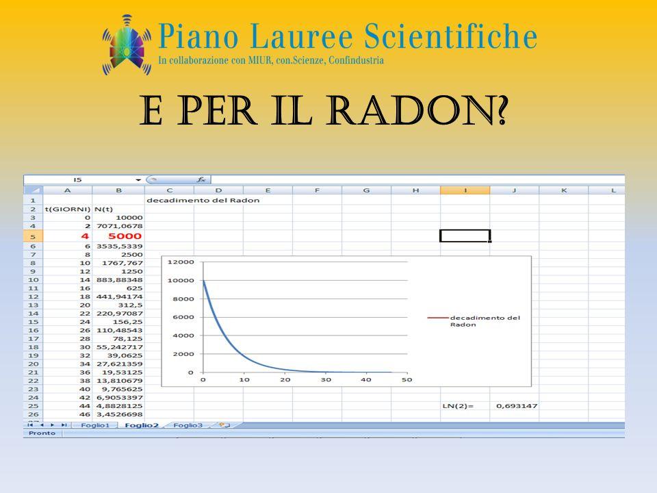 E per il radon?