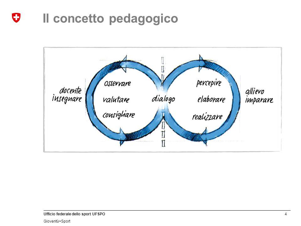 4 Ufficio federale dello sport UFSPO Gioventù+Sport Il concetto pedagogico