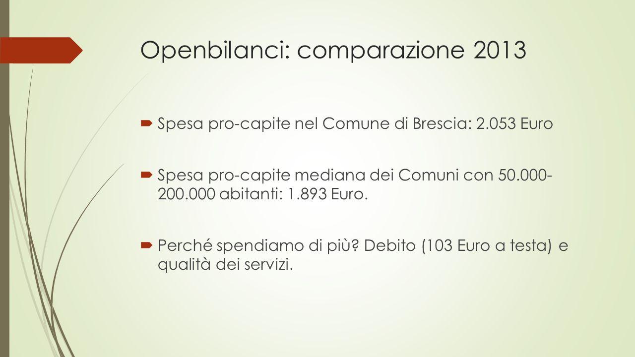 Openbilanci: comparazione 2013  Spesa pro-capite nel Comune di Brescia: 2.053 Euro  Spesa pro-capite mediana dei Comuni con 50.000- 200.000 abitanti: 1.893 Euro.