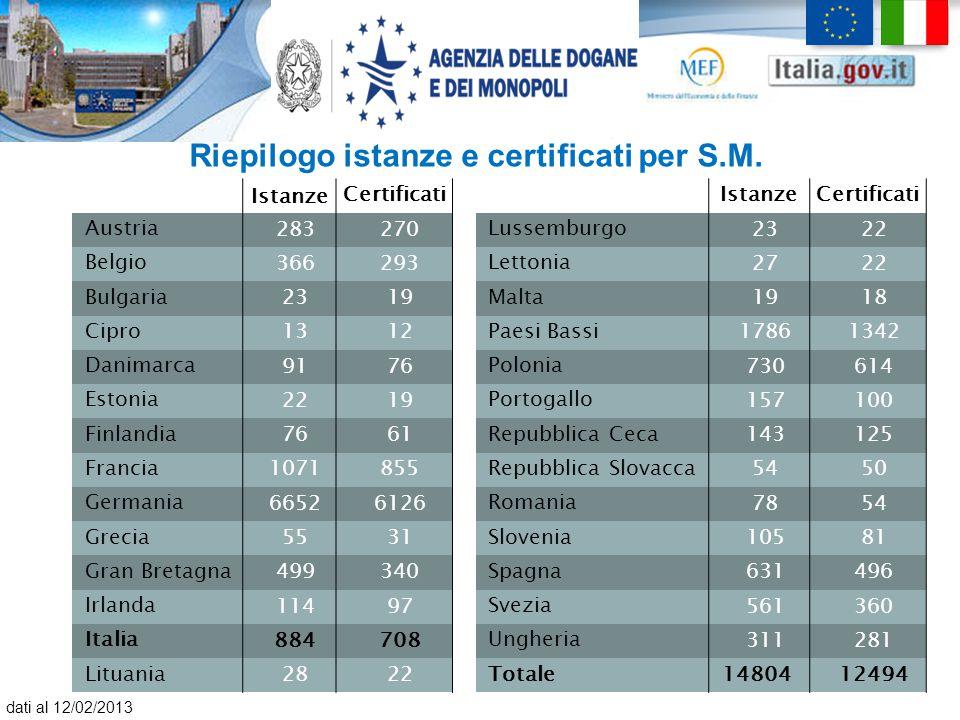 Riepilogo istanze e certificati per S.M. Istanze CertificatiIstanzeCertificati Austria 283270 Lussemburgo 2322 Belgio 366293 Lettonia 2722 Bulgaria 23