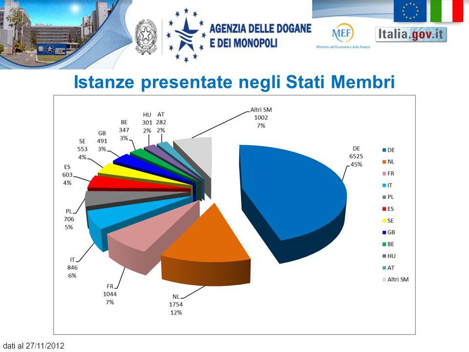Istanze presentate negli Stati Membri dati al 27/11/2012