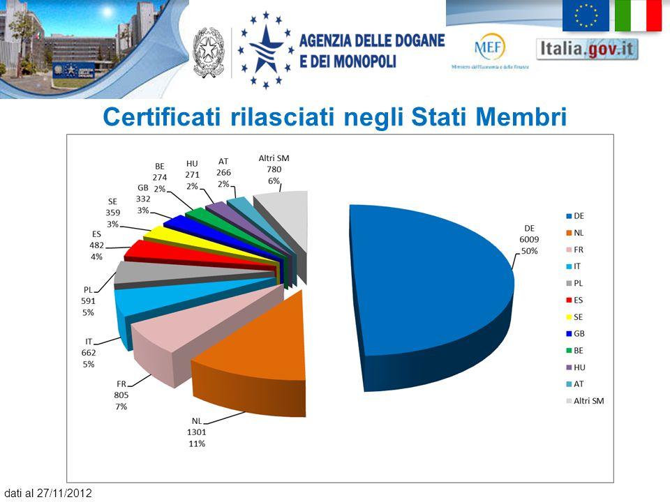 Certificati rilasciati negli Stati Membri dati al 27/11/2012