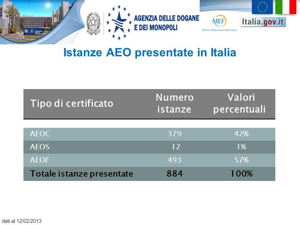 Istanze AEO presentate in Italia Tipo di certificato Numero istanze Valori percentuali AEOC37942% AEOS 121% AEOF49357% Totale istanze presentate884100
