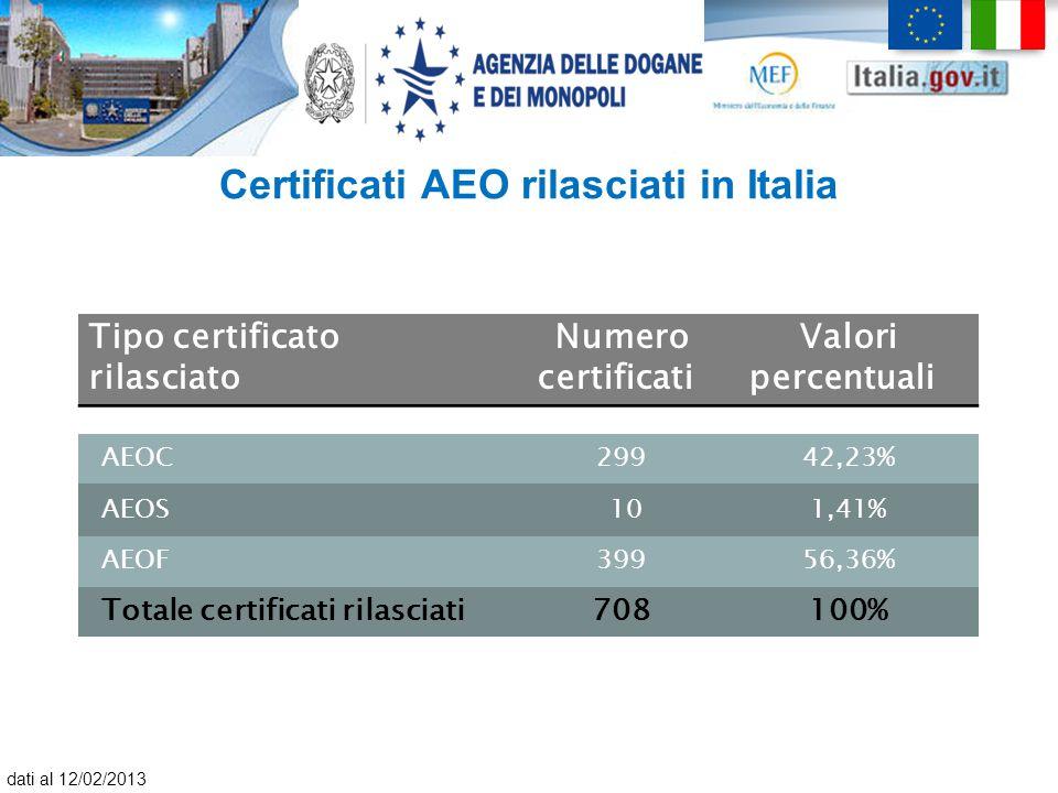 Certificati AEO rilasciati in Italia Tipo certificato rilasciato Numero certificati Valori percentuali AEOC29942,23% AEOS 101,41% AEOF39956,36% Totale