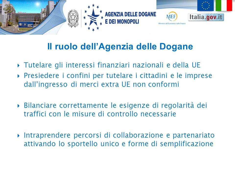 Il ruolo dell'Agenzia delle Dogane  Tutelare gli interessi finanziari nazionali e della UE  Presiedere i confini per tutelare i cittadini e le impre