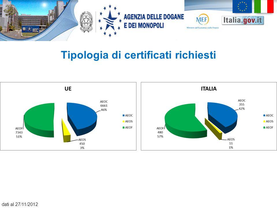 Tipologia di certificati richiesti dati al 27/11/2012