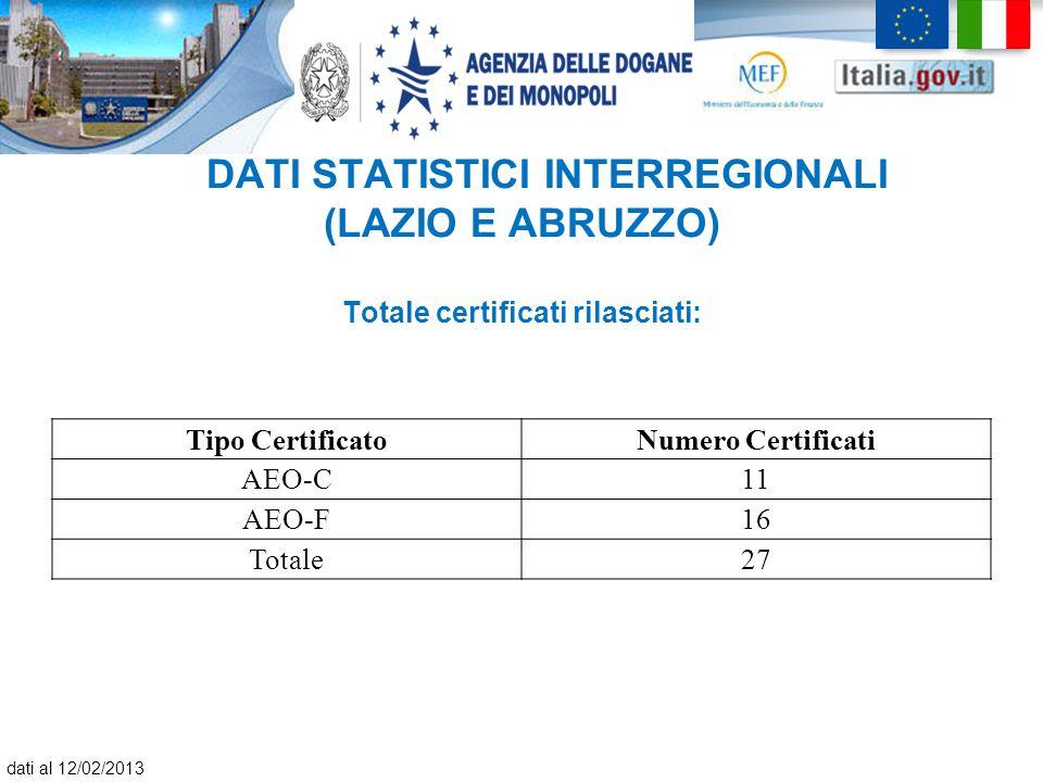 Tipo CertificatoNumero Certificati AEO-C11 AEO-F16 Totale27 DATI STATISTICI INTERREGIONALI (LAZIO E ABRUZZO) Totale certificati rilasciati: dati al 12