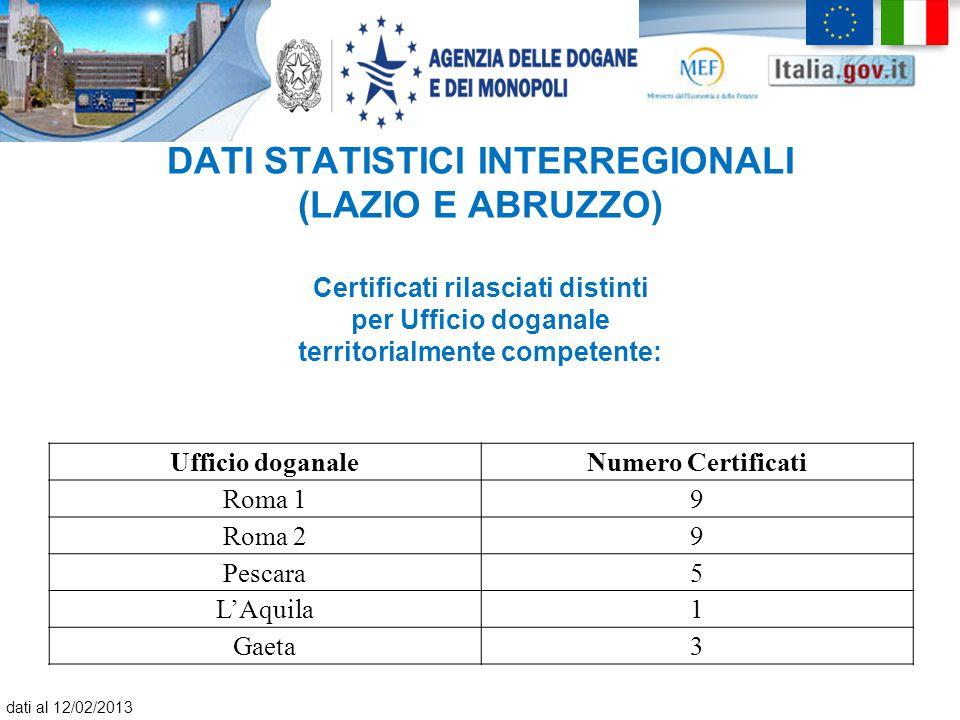 DATI STATISTICI INTERREGIONALI (LAZIO E ABRUZZO) Certificati rilasciati distinti per Ufficio doganale territorialmente competente: Ufficio doganaleNum
