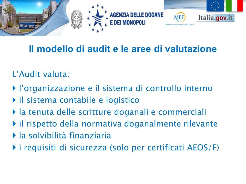 Il modello di audit e le aree di valutazione L'Audit valuta:  l'organizzazione e il sistema di controllo interno  il sistema contabile e logistico 