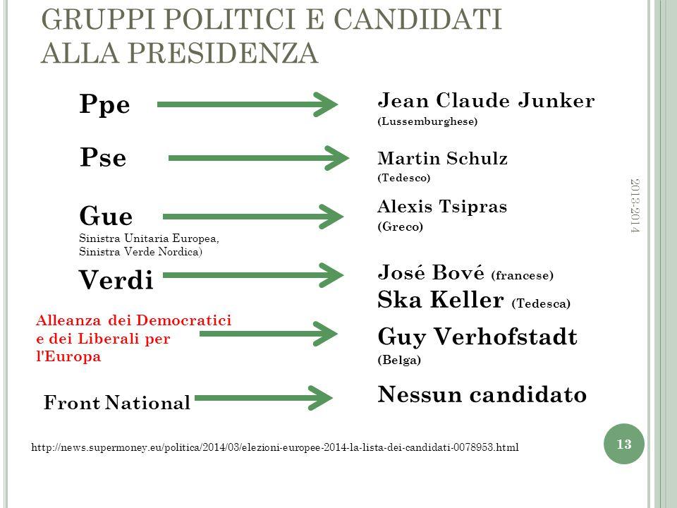 GRUPPI POLITICI E CANDIDATI ALLA PRESIDENZA Jean Claude Junker (Lussemburghese) 13 Martin Schulz (Tedesco) Ppe Pse Gue Sinistra Unitaria Europea, Sinistra Verde Nordica) Alexis Tsipras (Greco) Verdi José Bové (francese) Ska Keller (Tedesca) Alleanza dei Democratici e dei Liberali per l Europa Guy Verhofstadt (Belga) http://news.supermoney.eu/politica/2014/03/elezioni-europee-2014-la-lista-dei-candidati-0078953.html Front National Nessun candidato 2013-2014