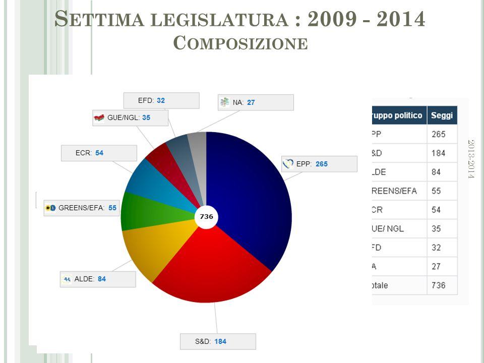 S ETTIMA LEGISLATURA : 2009 - 2014 C OMPOSIZIONE 4 2013-2014