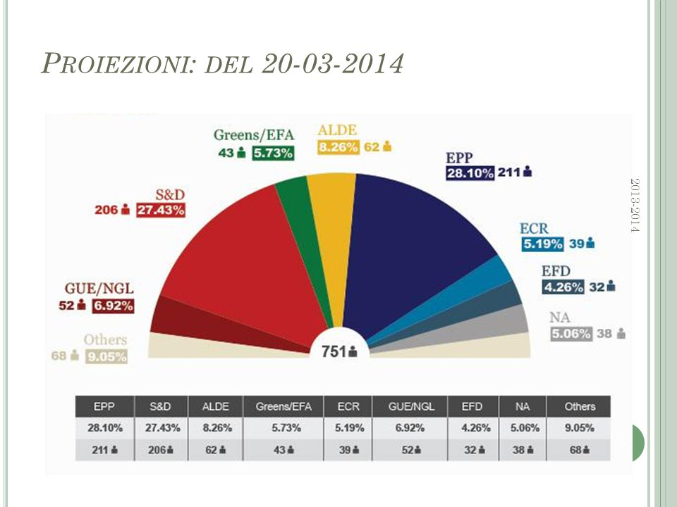 L A C OMPOSIZIONE ATTUALE PER P AESE La tabella evidenzia l'andamento del numero di Seggi nel corso degli anni In evidenza la situazione in Italia Attualmente 72 seggi Cosa cambierà per l'Italia alle prossime elezioni.