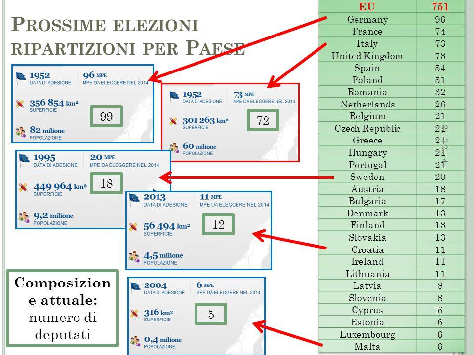P ROSSIME ELEZIONI RIPARTIZIONI PER P AESE 7 99 72 5 12 18 Composizion e attuale: numero di deputati 2013-2014
