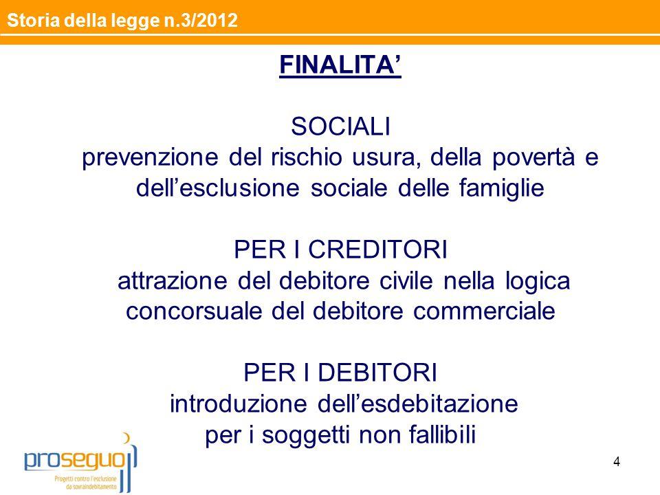 FINALITA' SOCIALI prevenzione del rischio usura, della povertà e dell'esclusione sociale delle famiglie PER I CREDITORI attrazione del debitore civile