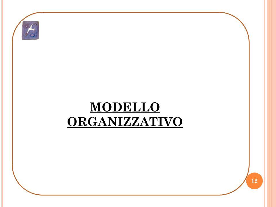 12 MODELLO ORGANIZZATIVOMODELLO ORGANIZZATIVOMODELLO ORGANIZZATIVOMODELLO ORGANIZZATIVO MODELLO ORGANIZZATIVO