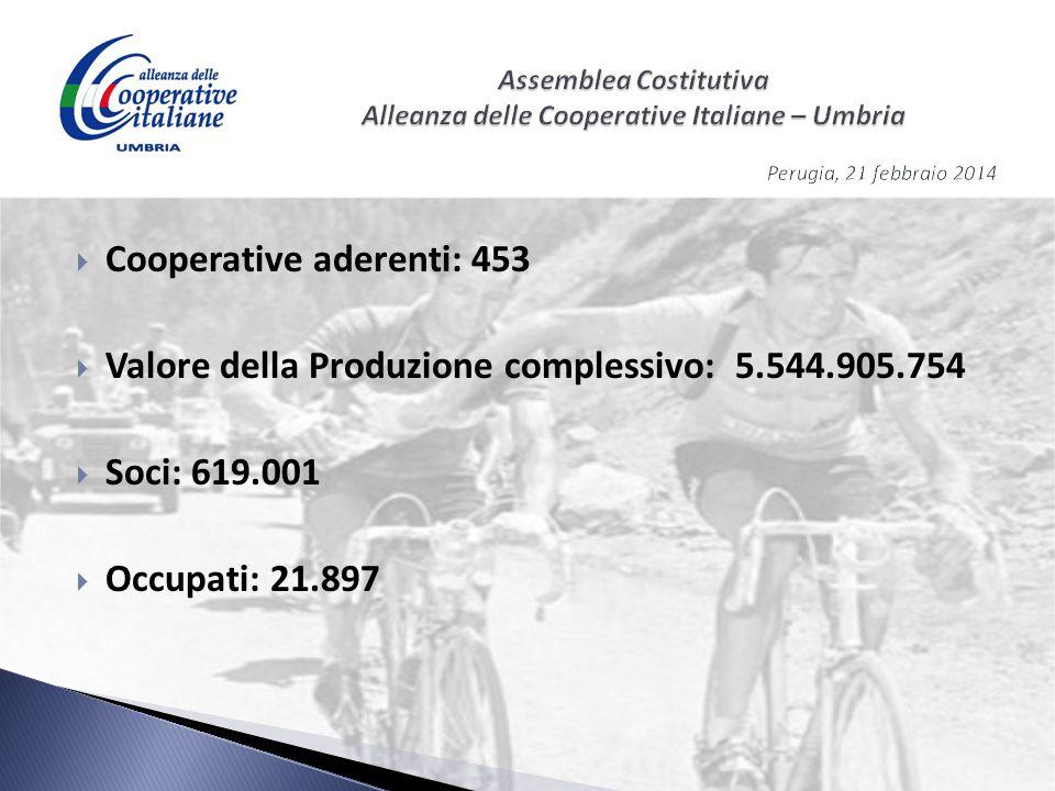  Cooperative aderenti: 453  Valore della Produzione complessivo: 5.544.905.754  Soci: 619.001  Occupati: 21.897