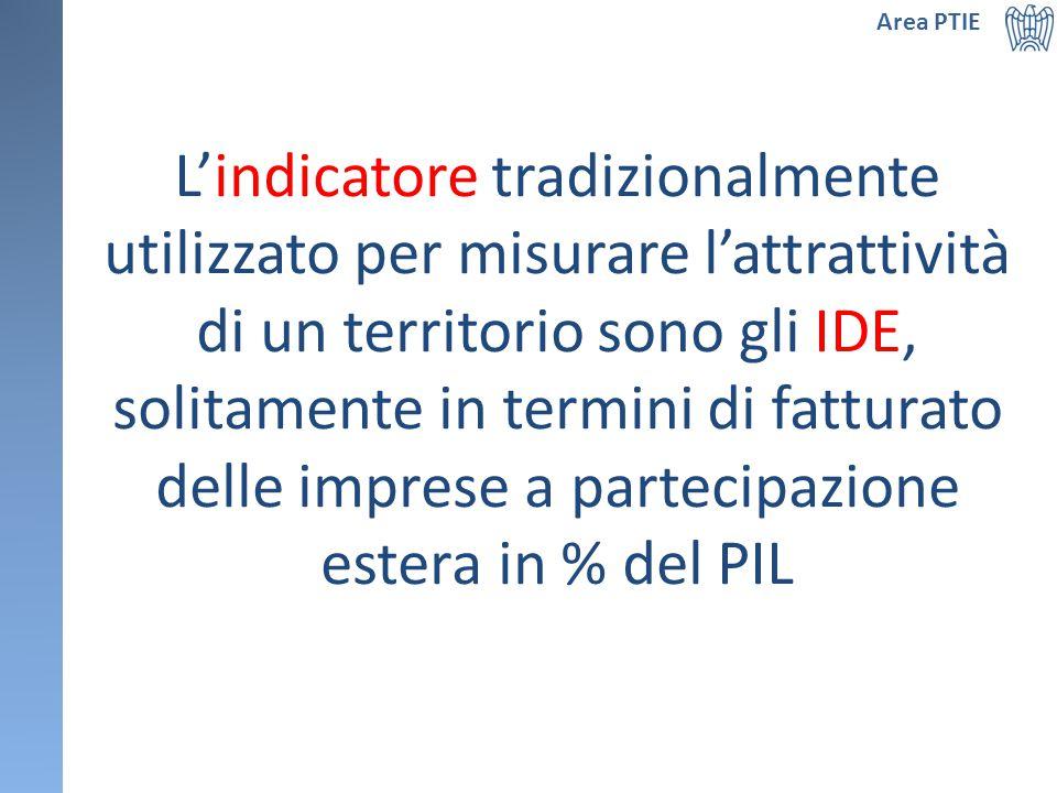 L'indicatore tradizionalmente utilizzato per misurare l'attrattività di un territorio sono gli IDE, solitamente in termini di fatturato delle imprese a partecipazione estera in % del PIL Area PTIE