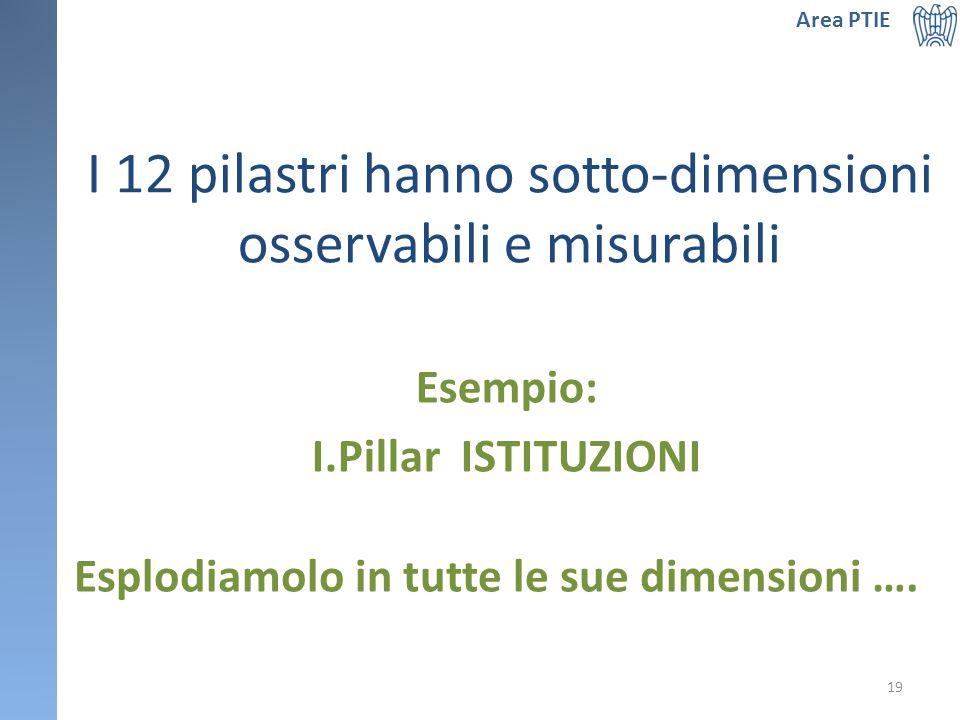 I 12 pilastri hanno sotto-dimensioni osservabili e misurabili Esempio: I.Pillar ISTITUZIONI Area PTIE Esplodiamolo in tutte le sue dimensioni ….