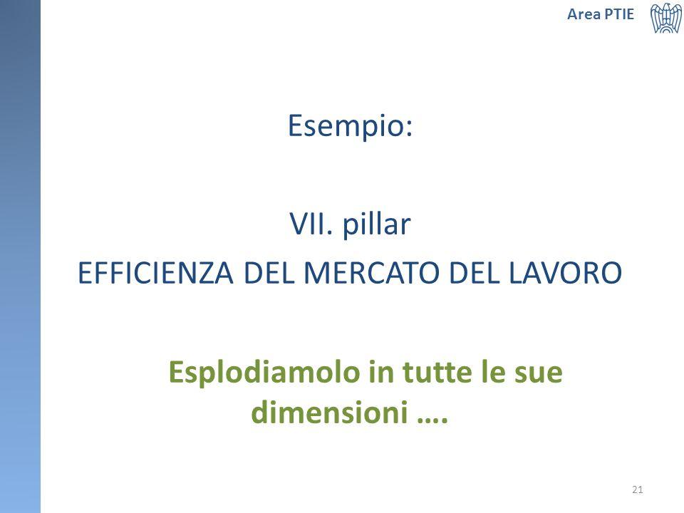 Esempio: VII. pillar EFFICIENZA DEL MERCATO DEL LAVORO Esplodiamolo in tutte le sue dimensioni ….