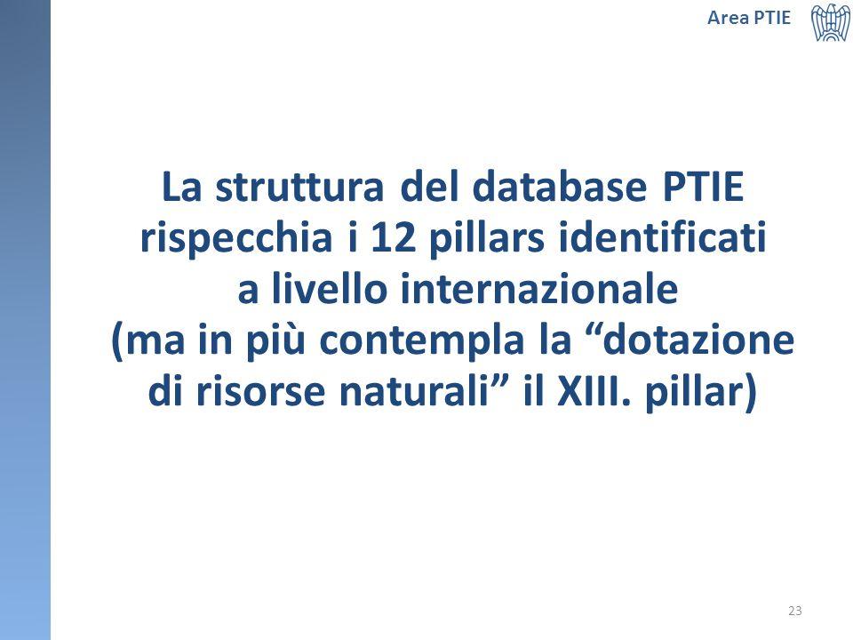 La struttura del database PTIE rispecchia i 12 pillars identificati a livello internazionale (ma in più contempla la dotazione di risorse naturali il XIII.
