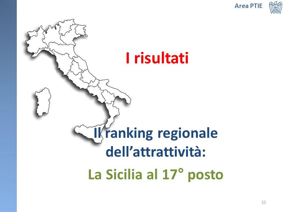 Area PTIE 25 Il ranking regionale dell'attrattività: La Sicilia al 17° posto I risultati