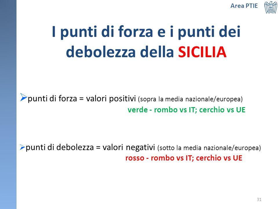 I punti di forza e i punti dei debolezza della SICILIA  punti di forza = valori positivi (sopra la media nazionale/europea) verde - rombo vs IT; cerchio vs UE  punti di debolezza = valori negativi (sotto la media nazionale/europea) rosso - rombo vs IT; cerchio vs UE Area PTIE 31