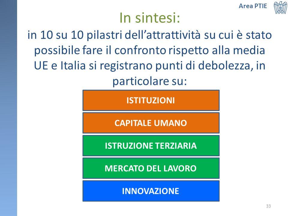 In sintesi: in 10 su 10 pilastri dell'attrattività su cui è stato possibile fare il confronto rispetto alla media UE e Italia si registrano punti di debolezza, in particolare su: Area PTIE ISTITUZIONI ISTRUZIONE TERZIARIA MERCATO DEL LAVORO INNOVAZIONE 33 CAPITALE UMANO