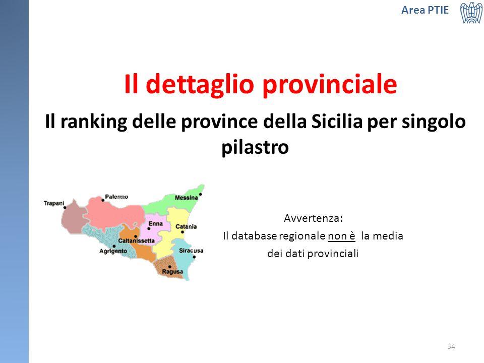 Il dettaglio provinciale 34 Area PTIE Il ranking delle province della Sicilia per singolo pilastro Avvertenza: Il database regionale non è la media dei dati provinciali