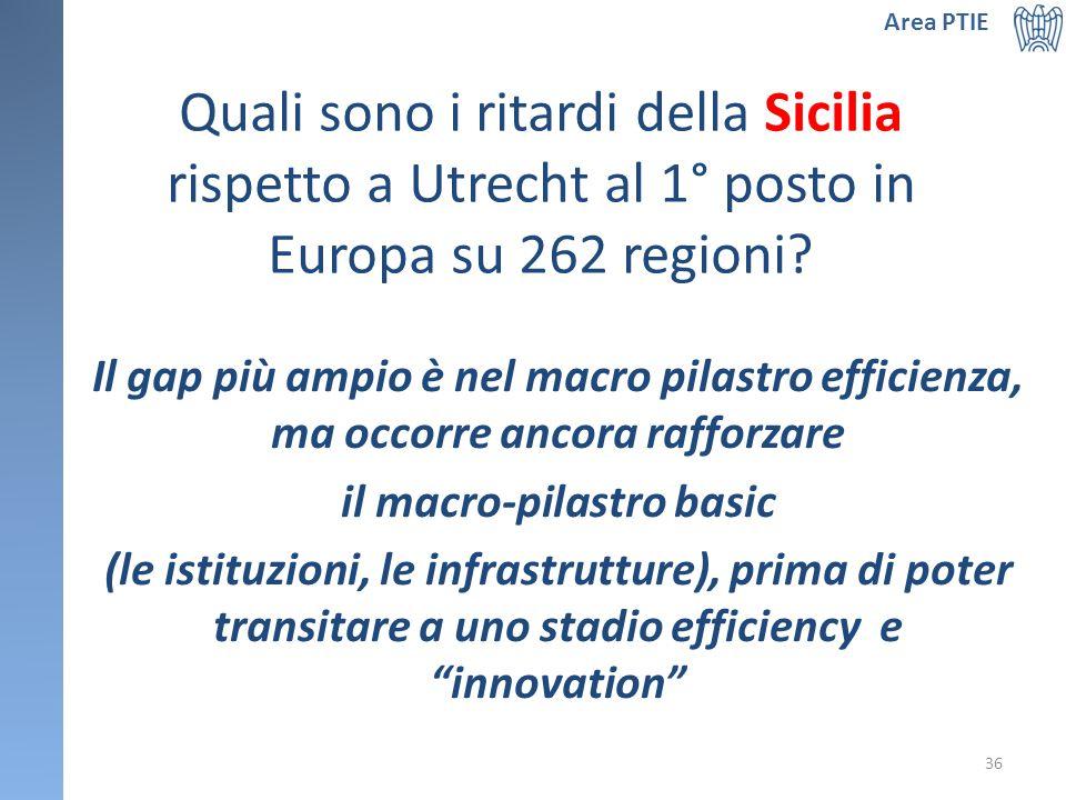 Quali sono i ritardi della Sicilia rispetto a Utrecht al 1° posto in Europa su 262 regioni.