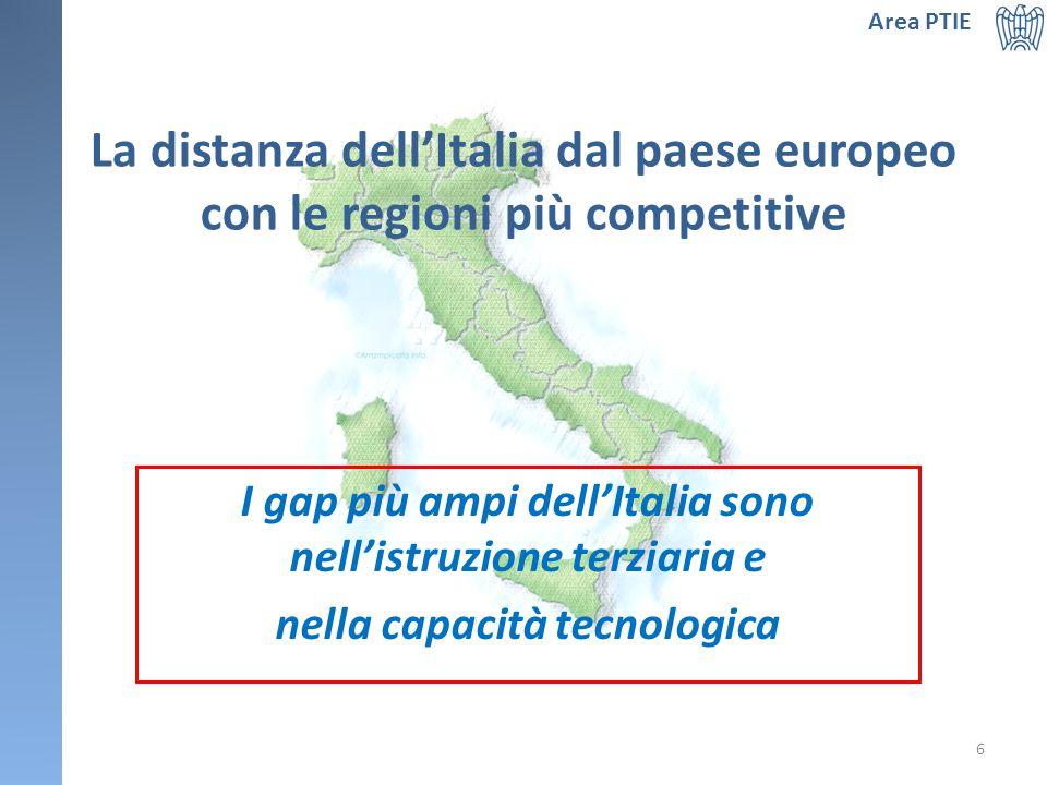 La distanza dell'Italia dal paese europeo con le regioni più competitive I gap più ampi dell'Italia sono nell'istruzione terziaria e nella capacità tecnologica Area PTIE 6