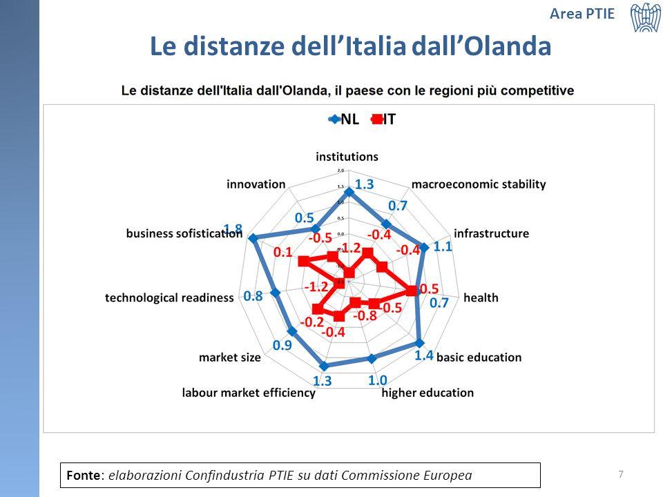 Le distanze dell'Italia dall'Olanda Fonte: elaborazioni Confindustria PTIE su dati Commissione Europea 7